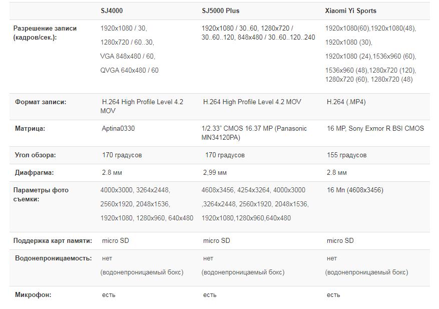 Характеристики Sjcam VS Xiaomi Yi