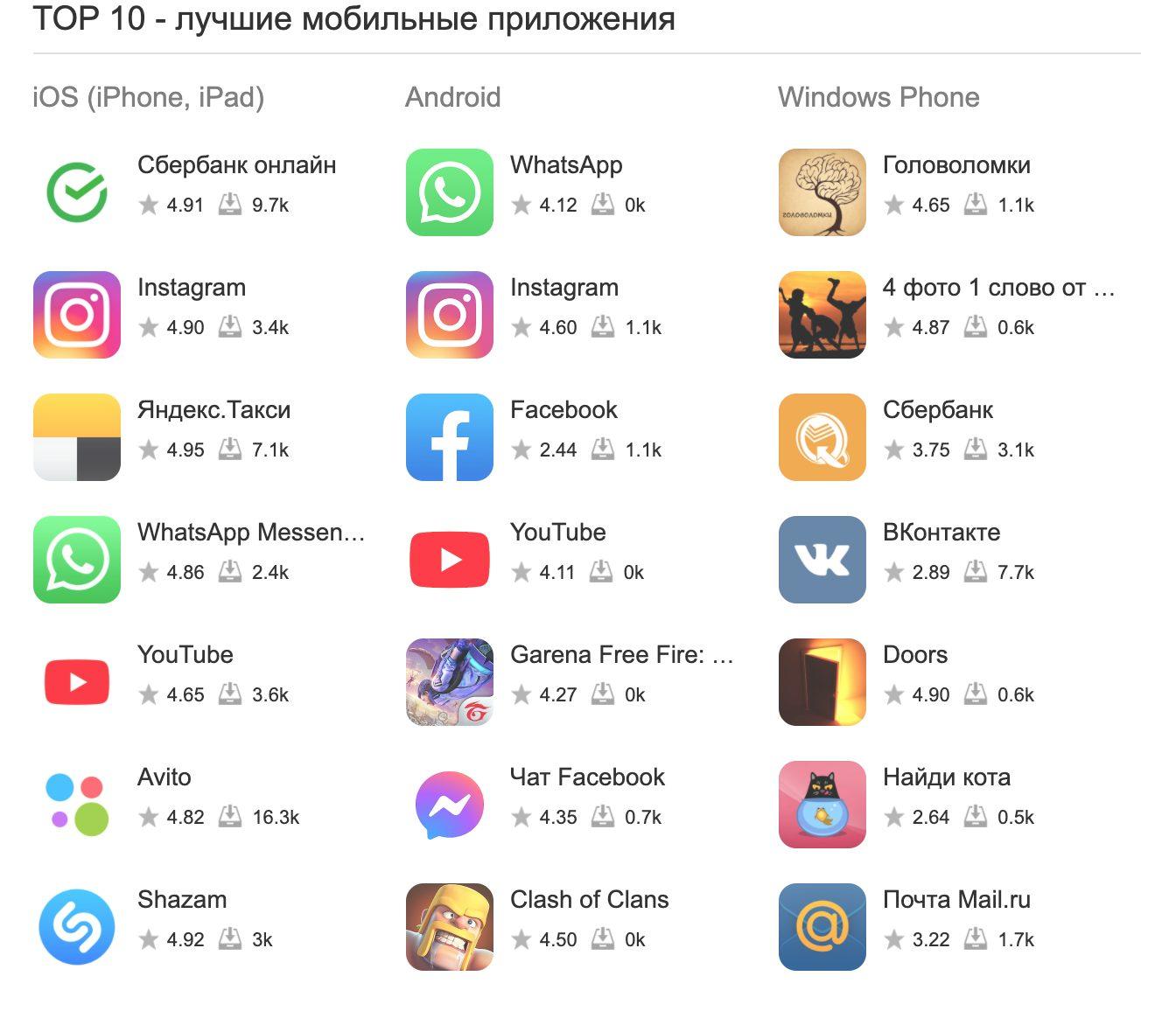 Как выбрать лучшее приложение для андроида