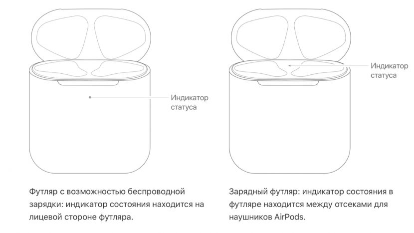 Как посмотреть уровень заряда AirPods и их футляра